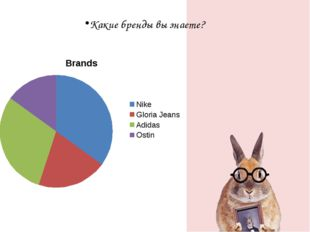 Какие бренды вы знаете?