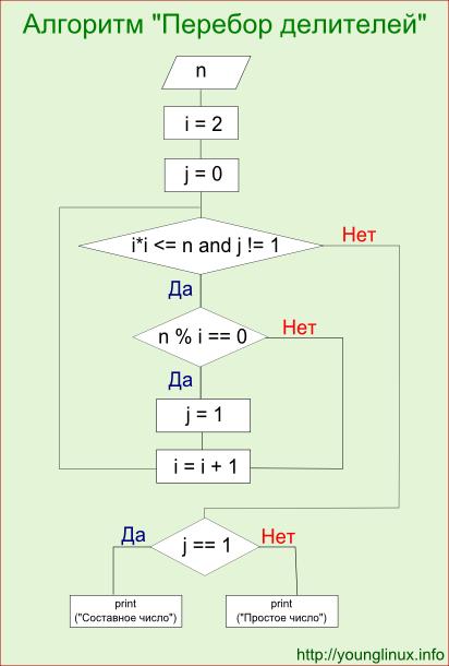 Блок-схема к алгоритму определения простоты числа