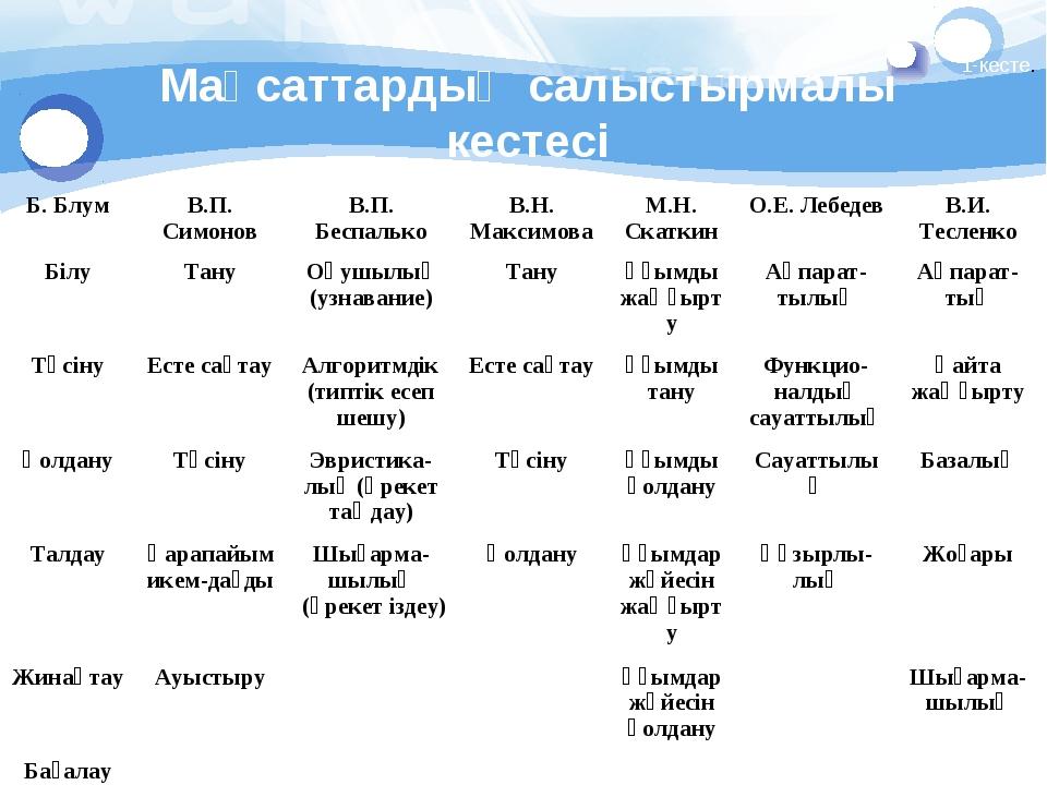 Мақсаттардың салыстырмалы кестесі 1-кесте. Б. БлумВ.П. СимоновВ.П. Беспальк...