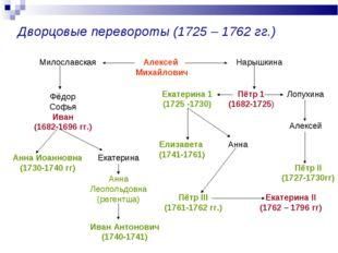 Дворцовые перевороты (1725 – 1762 гг.) Алексей Михайлович Милославская Нарышк