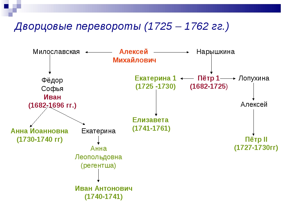 Дворцовые перевороты (1725 – 1762 гг.) Алексей Михайлович Милославская Нарышк...