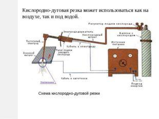 Схема кислородно-дуговой резки Кислородно-дуговая резка может использоваться