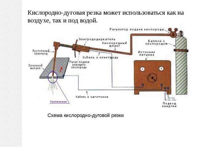 Схема кислородно-дуговой резки Кислородно-дуговая резка может использоваться...