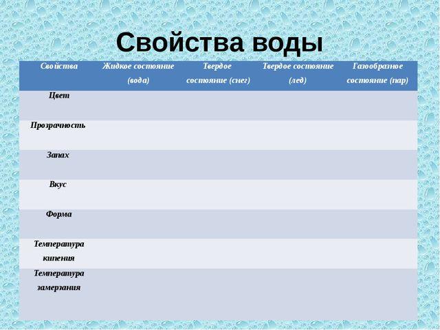 Свойства воды Свойства Жидкое состояние (вода) Твердое состояние (снег) Тверд...