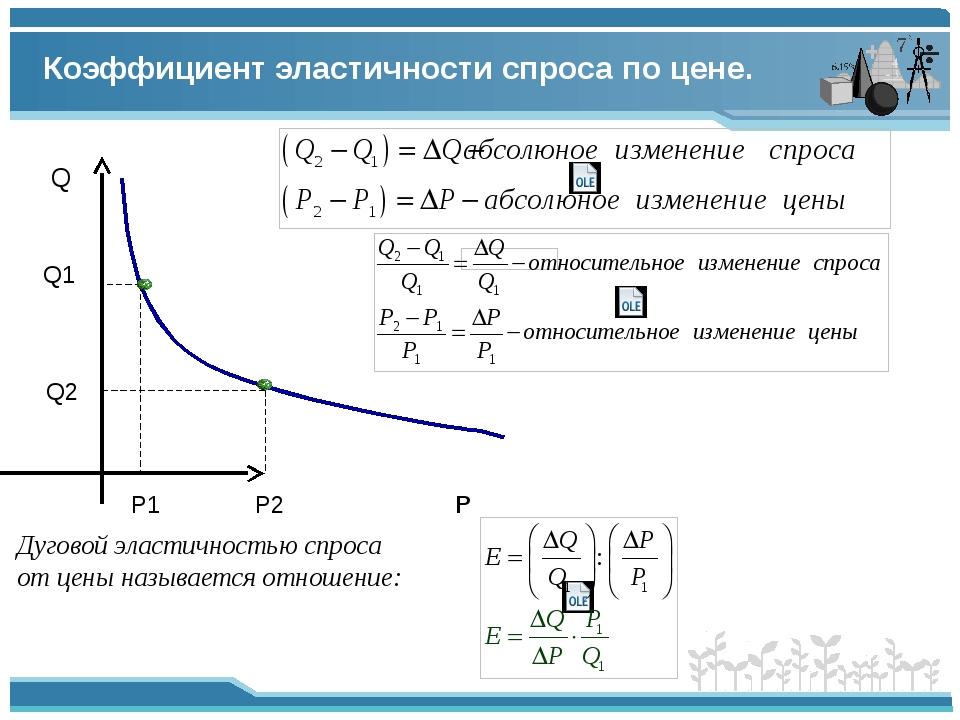 Коэффициент эластичности спроса по цене. Р Q P1 Q1 P2 Q2 Дуговой эластичность...