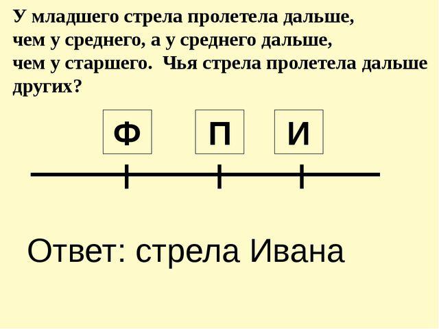 П Ф И Ответ: стрела Ивана У младшего стрела пролетела дальше, чем у среднего...