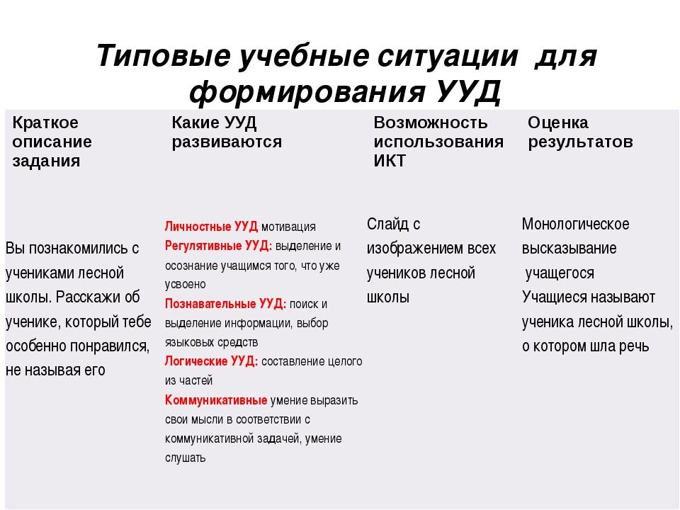 Типовые учебные ситуации для формирования УУД Краткое описание заданияКакие...