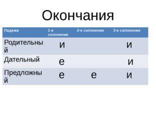 Окончания Падежи 1-есклонение 2-е склонение 3-е склонение Родительный и и Дат