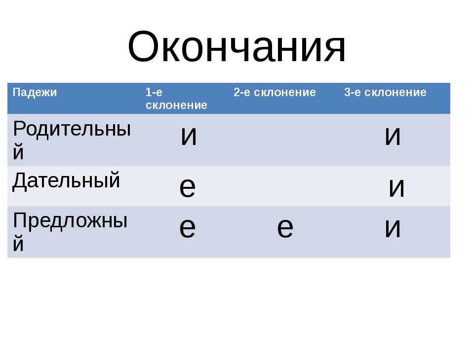 Окончания Падежи 1-есклонение 2-е склонение 3-е склонение Родительный и и Дат...