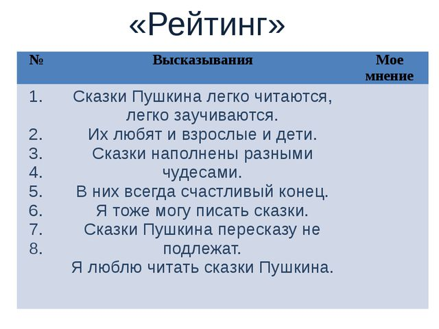 «Верно/ Неверно» № Утверждения Верно/ Неверно 1. 2. 3. 4. 5. А.С. Пушкин – ве...