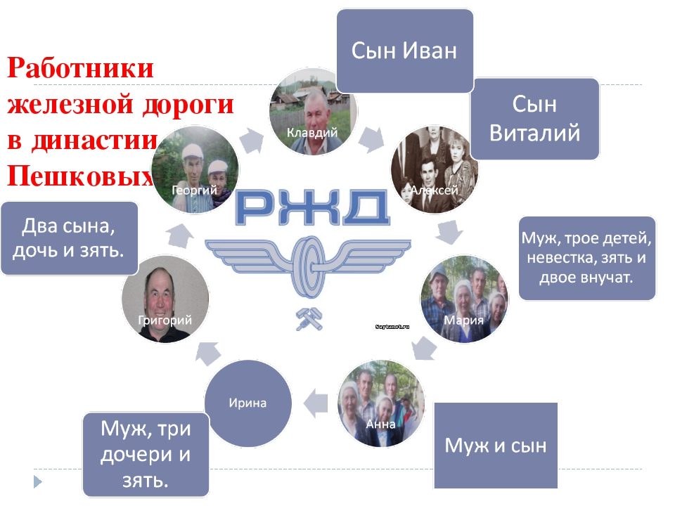 Работники железной дороги в династии Пешковых