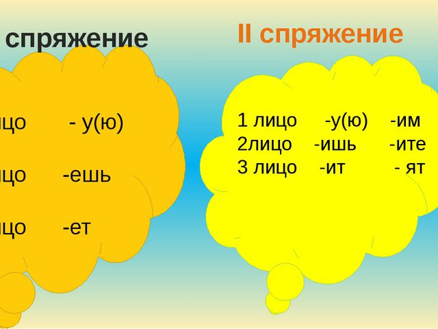 I спряжение II спряжение 1 лицо - у(ю) -ем 2 лицо -ешь -ете 3 лицо -ет -ют 1...