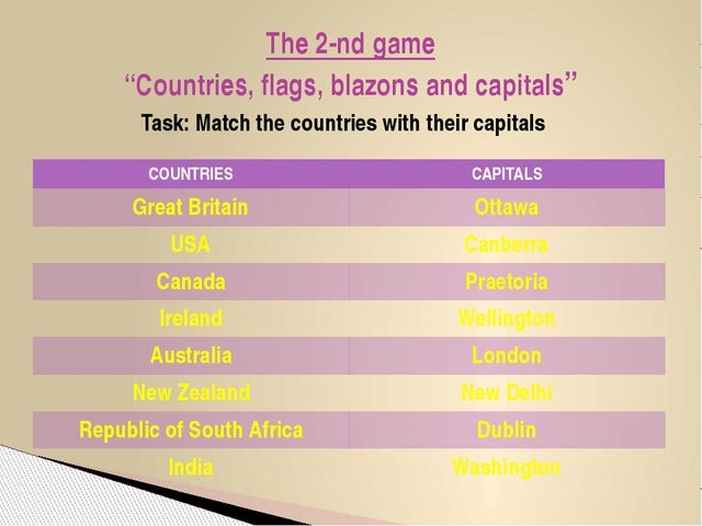 """The 2-nd game """"Countries, flags, blazons and capitals"""" Task: Match the countr..."""