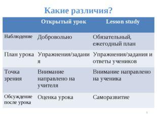 Какие различия? * Открытый урокLesson study НаблюдениеДобровольноОбязател