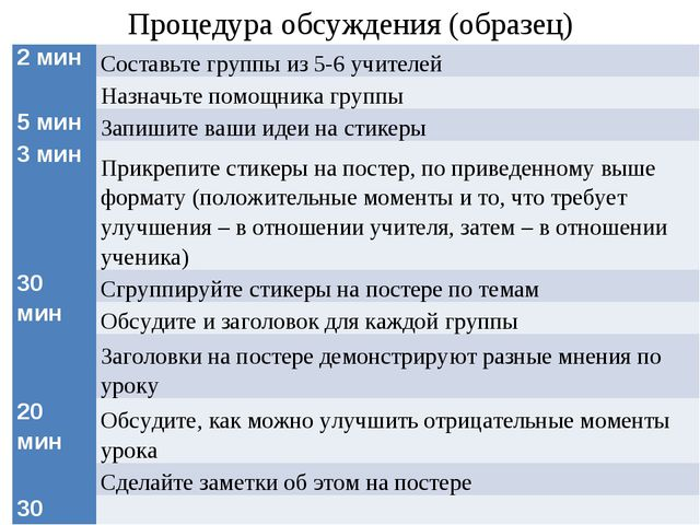 Процедура обсуждения (образец) 2 минСоставьте группы из 5-6 учителей Назначь...