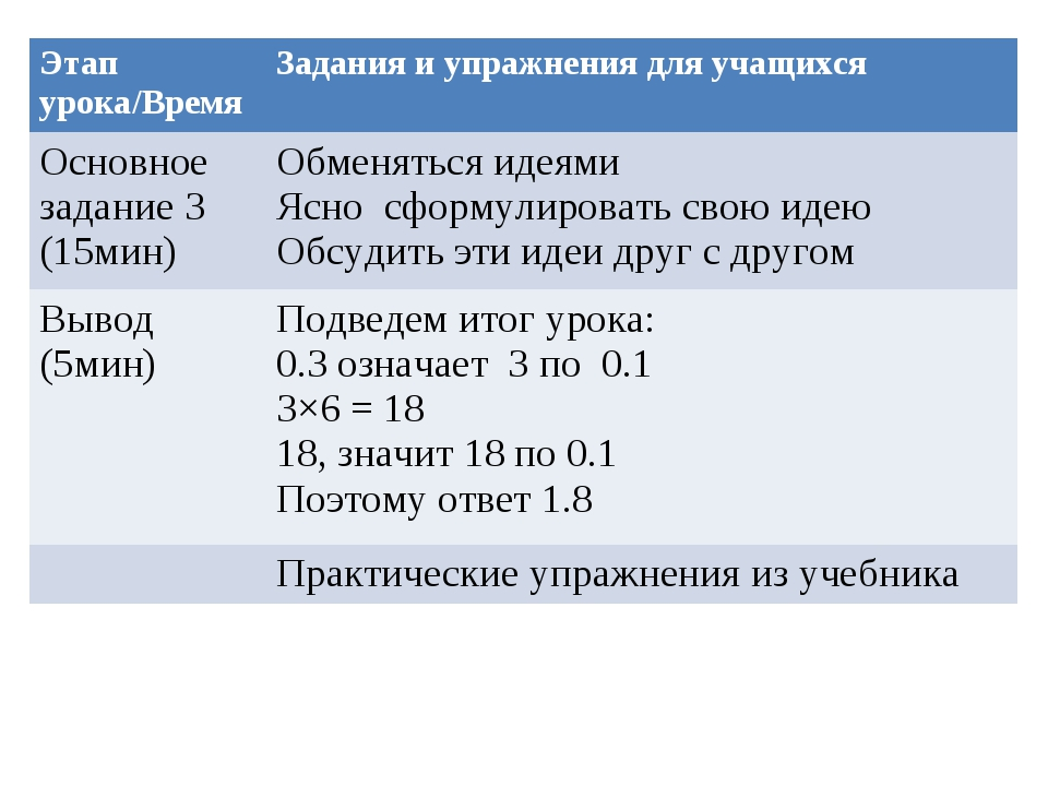 Этап урока/ВремяЗадания и упражнения для учащихся Основное задание 3 (15мин)...