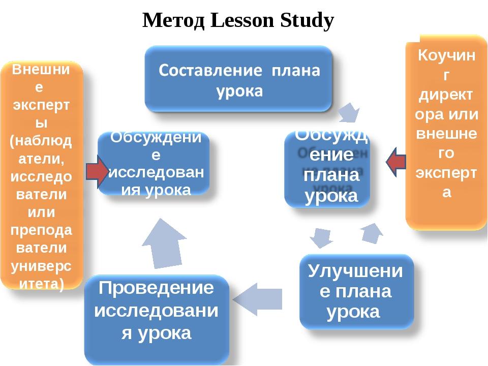 Meтод Lesson Study