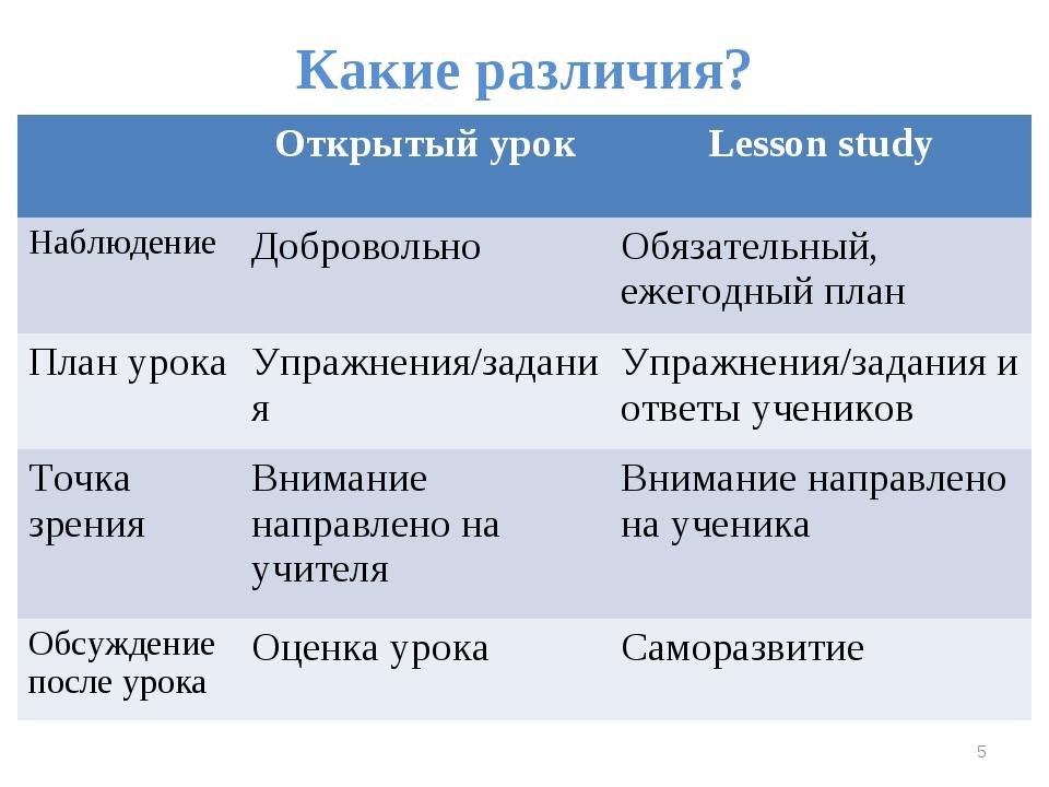 Какие различия? * Открытый урокLesson study НаблюдениеДобровольноОбязател...