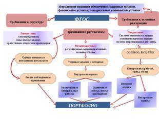 ФГОС Требования к результатам Требования к структуре Требования к условиям ре