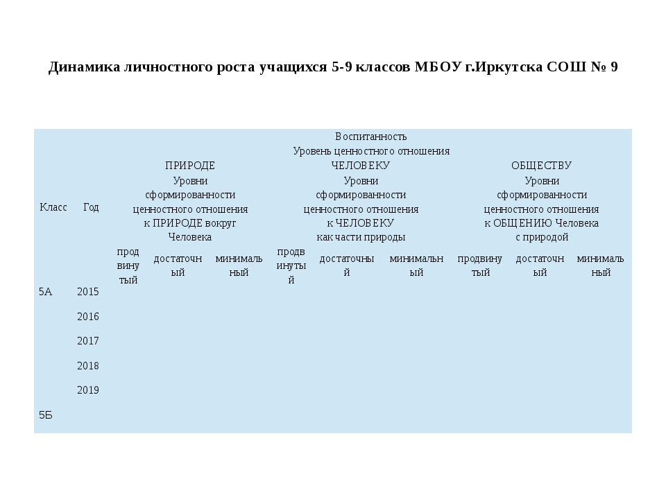 Динамика личностного роста учащихся 5-9 классов МБОУ г.Иркутска СОШ № 9 Клас...