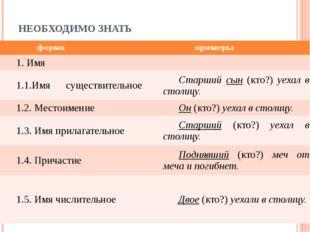 НЕОБХОДИМО ЗНАТЬ форма примеры 1. Имя 1.1.Имясуществительное Старшийсын(кто?)