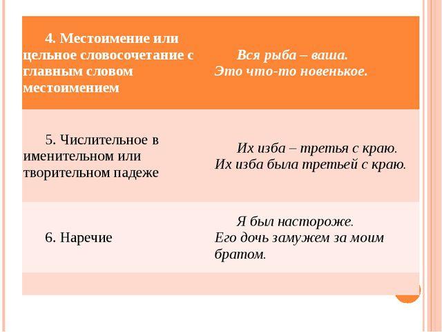 4. Местоимение или цельное словосочетание с главным словом местоимением Вся...