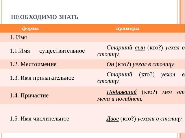 НЕОБХОДИМО ЗНАТЬ форма примеры 1. Имя 1.1.Имясуществительное Старшийсын(кто?)...