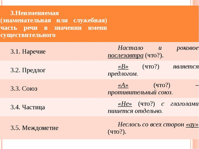 3.Неизменяемая(знаменательная или служебная) часть речи взначенииименисуществ...