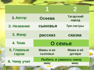Осеева Татарский народ сыновья Три сестры рассказ сказка О семье О семье Мамы