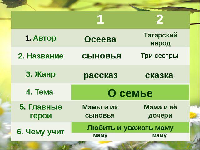 Осеева Татарский народ сыновья Три сестры рассказ сказка О семье О семье Мамы...