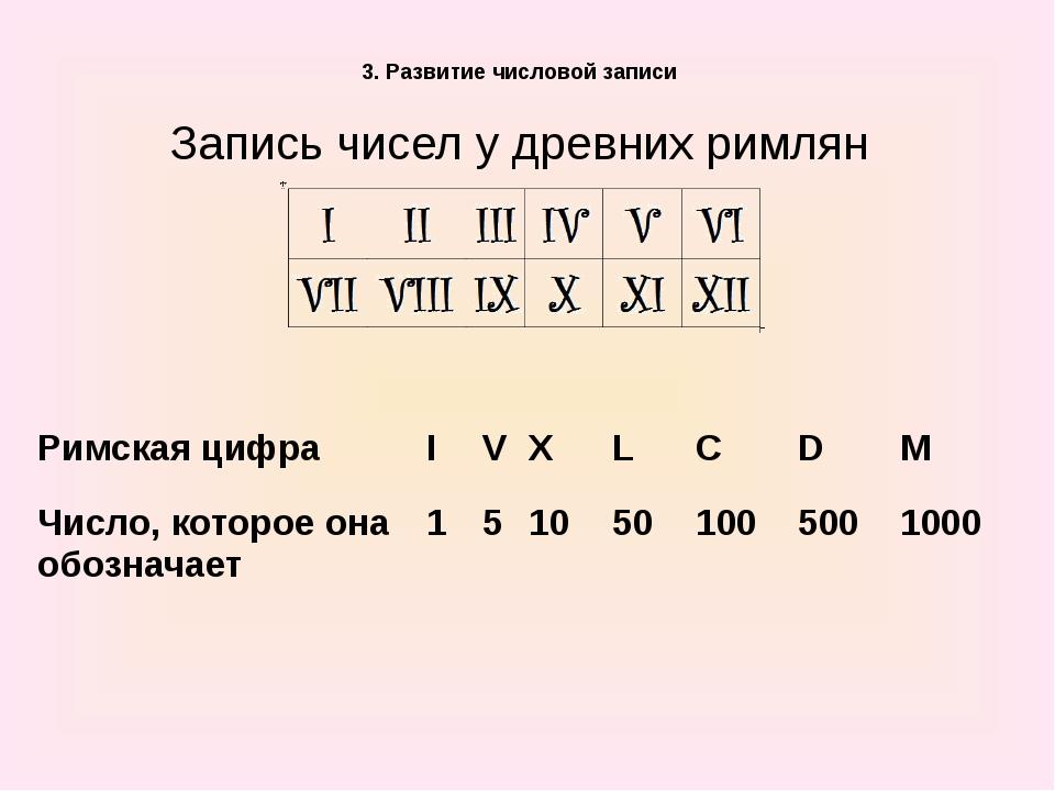 3. Развитие числовой записи Запись чисел у древних римлян Римская цифра I V...