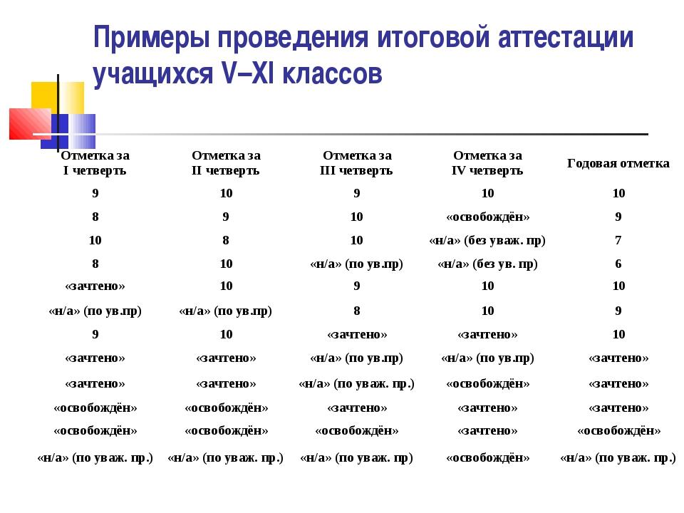 Примеры проведения итоговой аттестации учащихся V–XI классов Отметка за I чет...