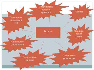 Гигиена Соблюдение режима дня Рациональное питание Зрение Физические упражнен
