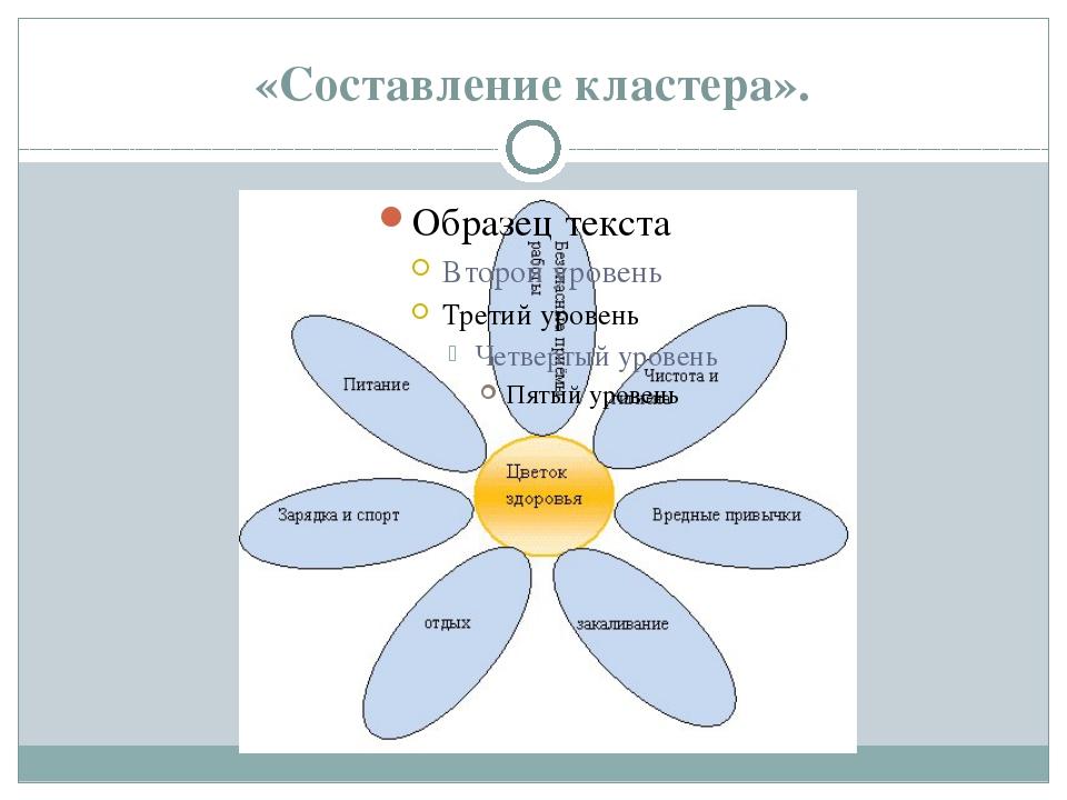 «Составление кластера».