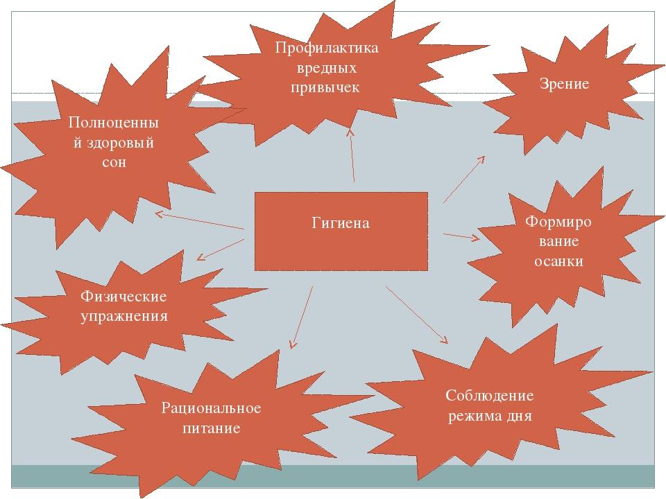 Гигиена Соблюдение режима дня Рациональное питание Зрение Физические упражнен...