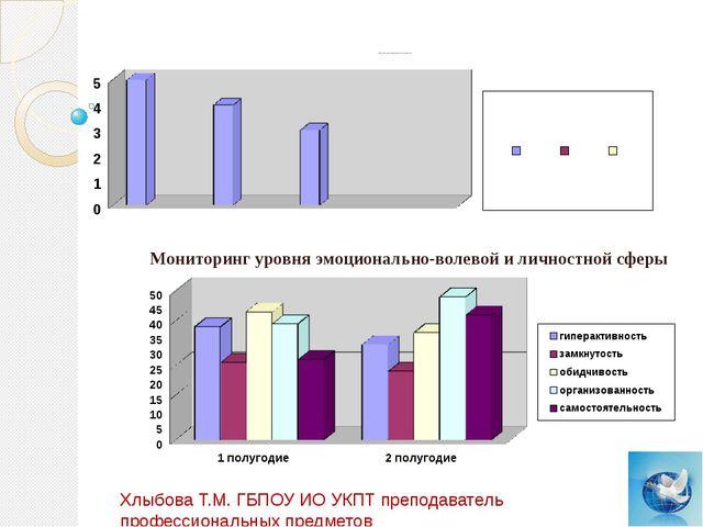 Итоги качества усвоения по итогам тест-процессов Мониторинг уровня эмоционал...