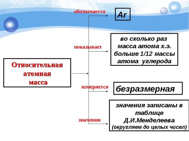 Относительная атомная масса показывает обозначается измеряется значения во ск...