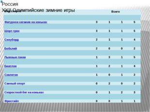 Россия XXII Олимпийские зимние игры Вид спорта Всего Фигурное катание на конь