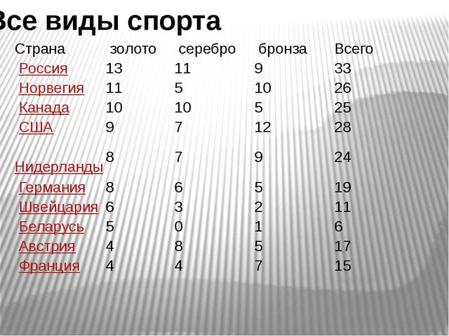 Все виды спорта Страна золото серебро бронза Всего Россия 13 11 9 33 Норвег...
