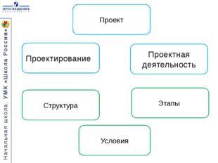 Проект Структура Этапы Условия Проектная деятельность Проектирование Начальна