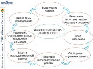 Выдвижение гипотез Обобщение полученных данных Сбор материала Выбор темы исс