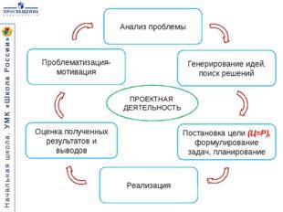 ПРОЕКТНАЯ ДЕЯТЕЛЬНОСТЬ Постановка цели (Ц=Р), формулирование задач, планирова
