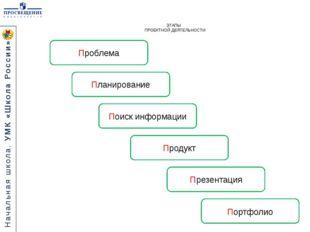ЭТАПЫ ПРОЕКТНОЙ ДЕЯТЕЛЬНОСТИ Проблема Продукт Поиск информации Презентация По