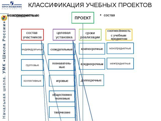 КЛАССИФИКАЦИЯ УЧЕБНЫХ ПРОЕКТОВ Начальная школа. УМК «Школа России»