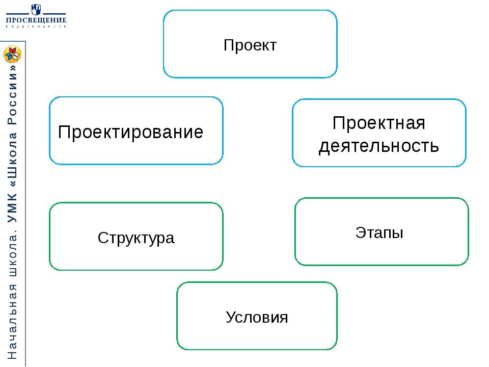 Проект Структура Этапы Условия Проектная деятельность Проектирование Начальна...