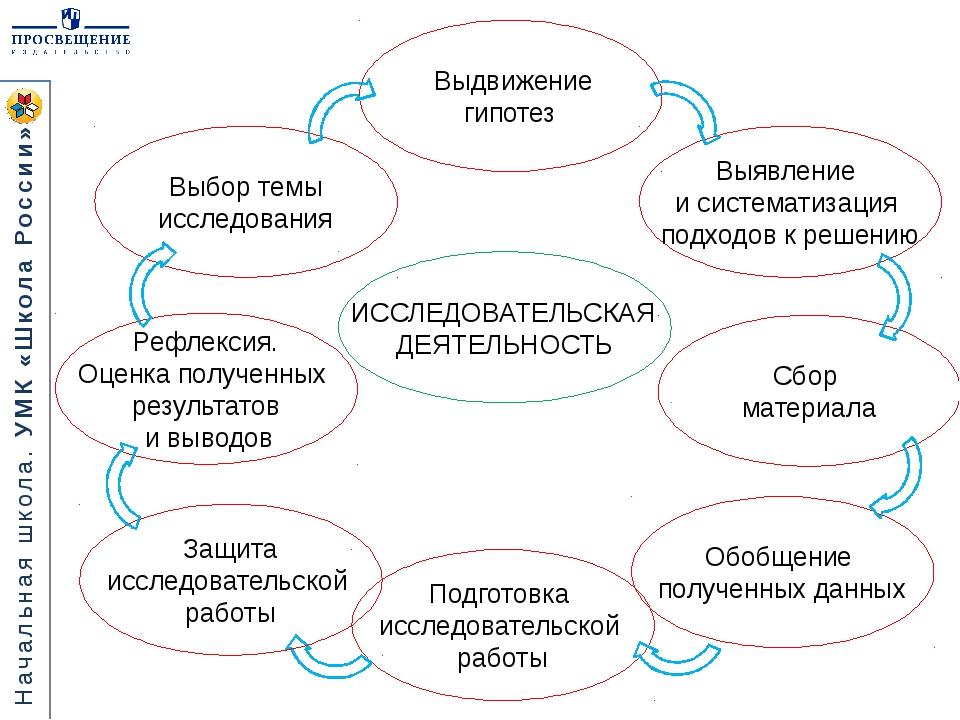 Выдвижение гипотез Обобщение полученных данных Сбор материала Выбор темы исс...