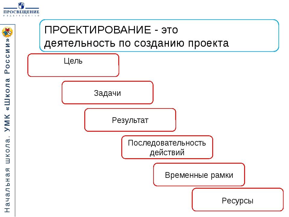 ПРОЕКТИРОВАНИЕ - это деятельность по созданию проекта Цель Последовательность...