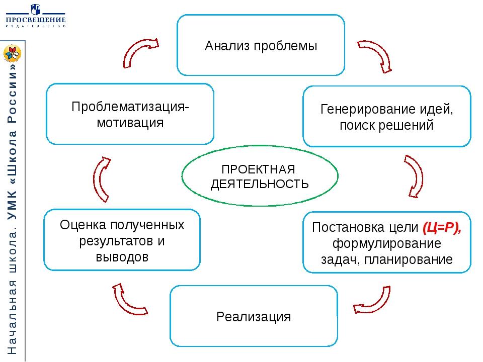 ПРОЕКТНАЯ ДЕЯТЕЛЬНОСТЬ Постановка цели (Ц=Р), формулирование задач, планирова...