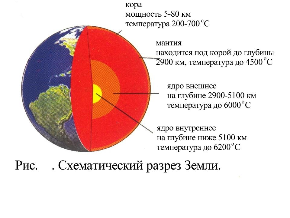 Как и почему изменяется состояние вещества при продвижении вглубь земли