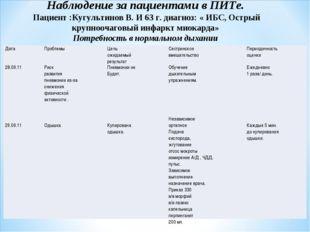 Наблюдение за пациентами в ПИТе. Пациент :Кугультинов В. И 63 г. диагноз: « И